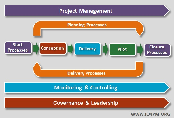 What is Project Management? - IO4PM International Organization for ...